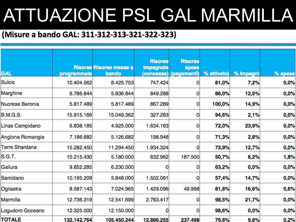 ATTUAZIONE PSL GAL MARMILLA BANDI pubblicati nel 2011 e nel 2012. MISURA 311/119+6+6+4+27