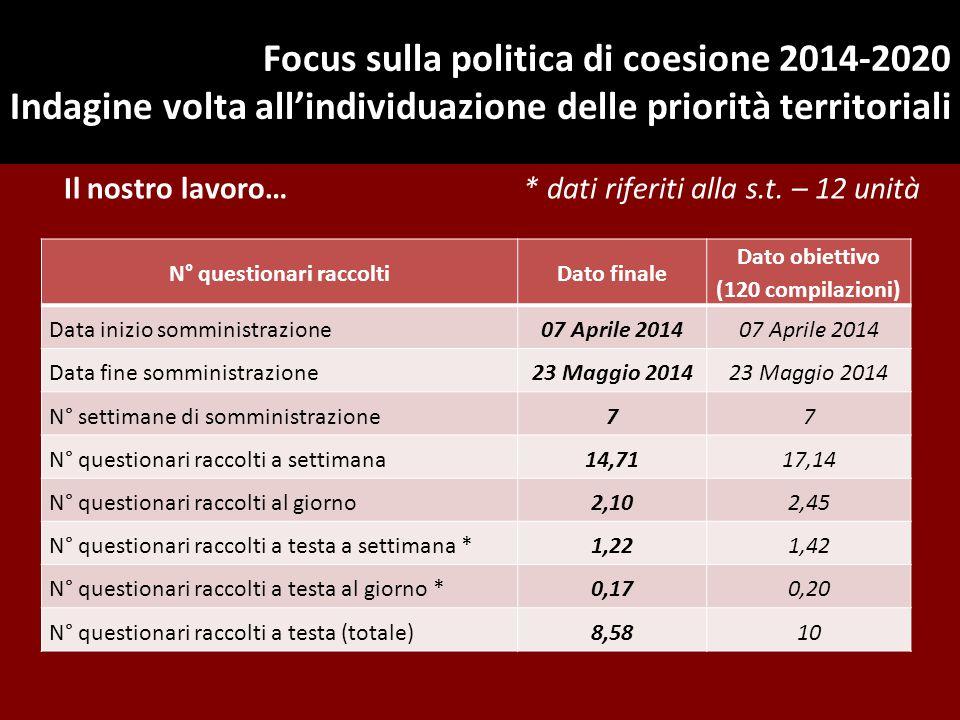 Focus sulla politica di coesione 2014-2020 Indagine volta all'individuazione delle priorità territoriali Il nostro lavoro… * dati riferiti alla s.t. –