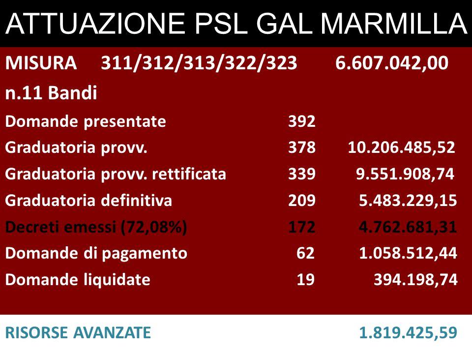 ATTUAZIONE PSL GAL MARMILLA MISURA 311/312/313/322/3236.607.042,00 n.11 Bandi Domande presentate 392 Graduatoria provv.