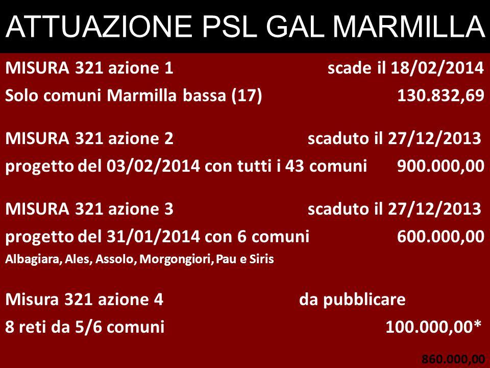 ATTUAZIONE PSL GAL MARMILLA MISURA 321 azione 1 scade il 18/02/2014 Solo comuni Marmilla bassa (17)130.832,69 MISURA 321 azione 2 scaduto il 27/12/2013 progetto del 03/02/2014 con tutti i 43 comuni 900.000,00 MISURA 321 azione 3 scaduto il 27/12/2013 progetto del 31/01/2014 con 6 comuni600.000,00 Albagiara, Ales, Assolo, Morgongiori, Pau e Siris Misura 321 azione 4da pubblicare 8 reti da 5/6 comuni 100.000,00* 860.000,00