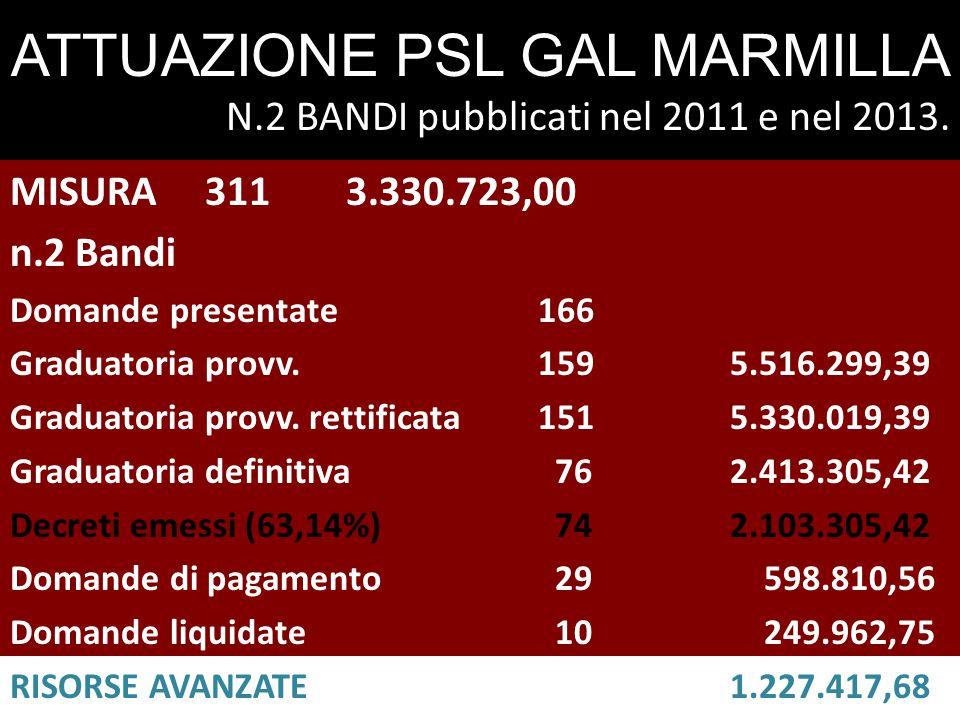 ATTUAZIONE PSL GAL MARMILLA N.2 BANDI pubblicati nel 2011 e nel 2013.