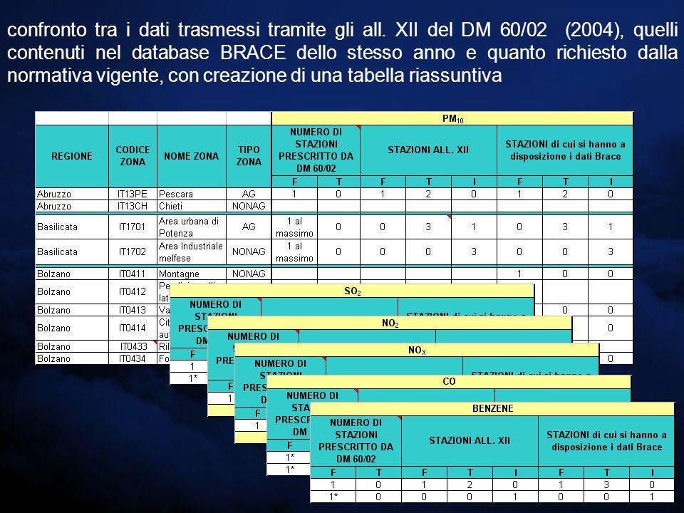 confronto tra i dati trasmessi tramite gli all. XII del DM 60/02 (2004), quelli contenuti nel database BRACE dello stesso anno e quanto richiesto dall