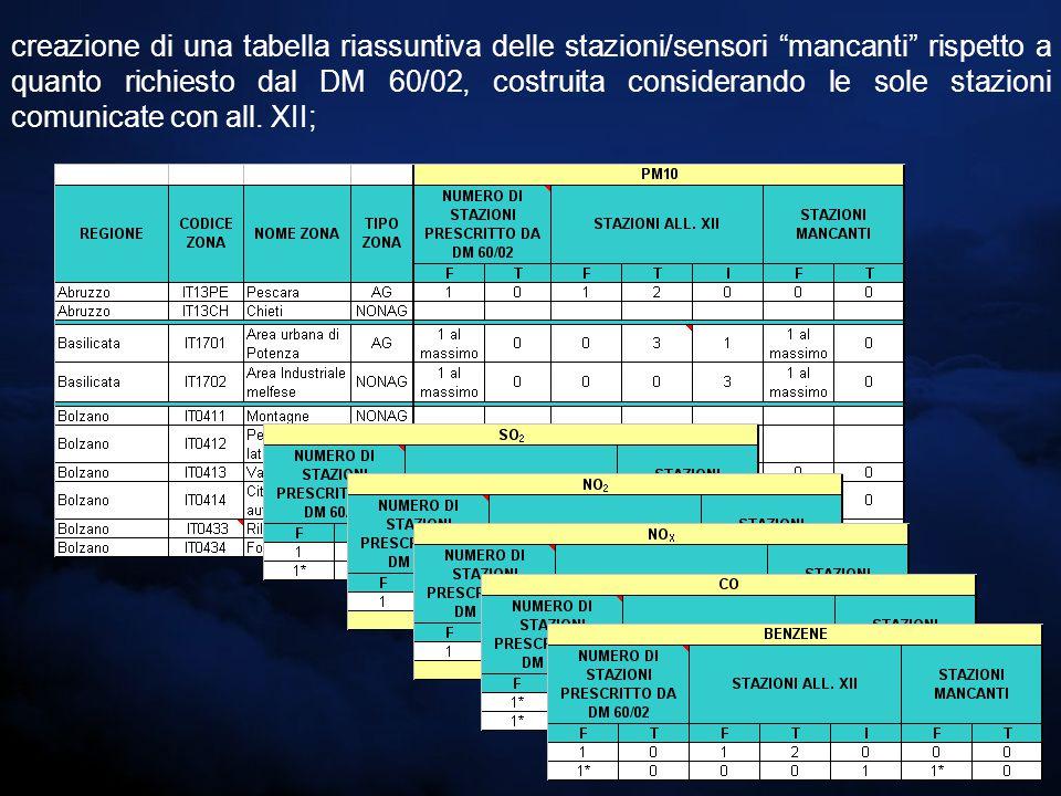creazione di una tabella riassuntiva delle stazioni/sensori mancanti rispetto a quanto richiesto dal DM 60/02, costruita considerando le sole stazioni comunicate con all.