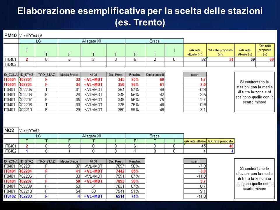 Elaborazione esemplificativa per la scelta delle stazioni (es. Trento)