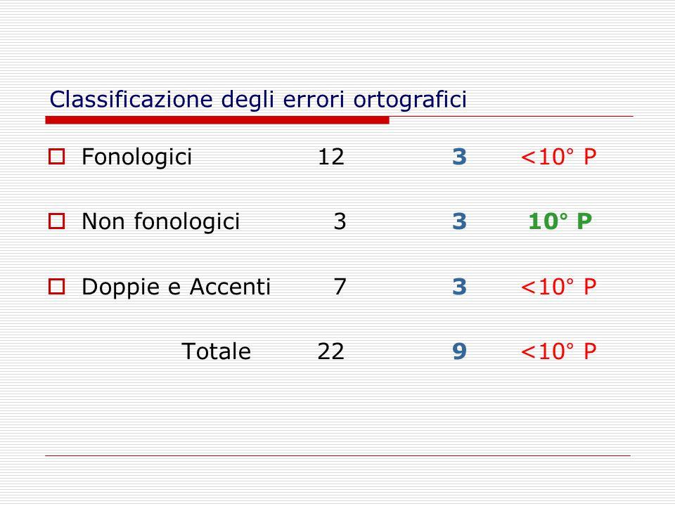  Fonologici 123<10° P  Non fonologici 33 10° P  Doppie e Accenti 73<10° P Totale229<10° P Classificazione degli errori ortografici