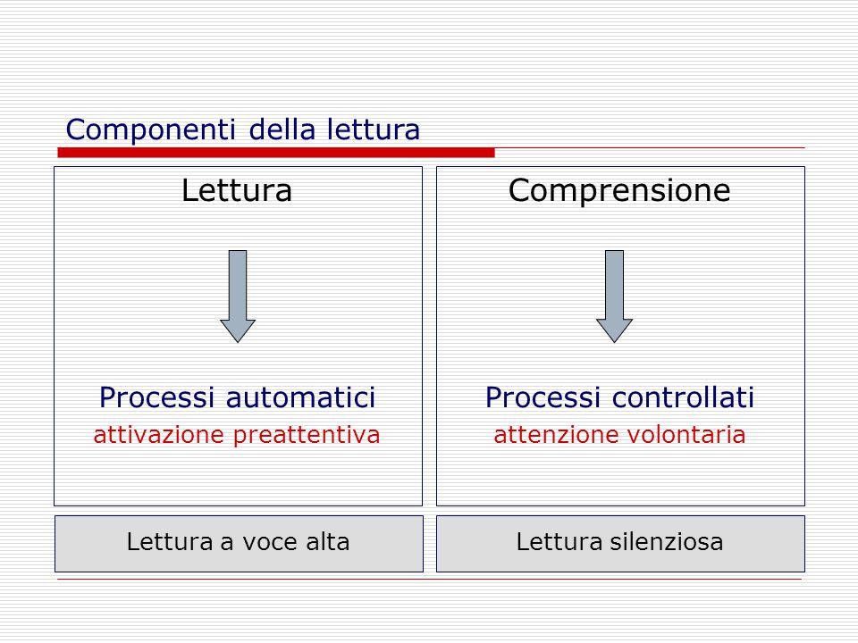 Lettura Processi automatici attivazione preattentiva Comprensione Processi controllati attenzione volontaria Componenti della lettura Lettura a voce altaLettura silenziosa
