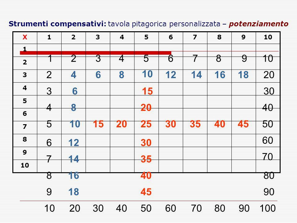 Strumenti compensativi: tavola pitagorica personalizzata – potenziamento X12345678910 1 2 3 4 5 6 7 8 9 123456789 2 3 4 5 6 7 8 9 4 6 6 8 8 12 14 16 18 20 15 20 25 30 35 40 45 50 30 40 50 60 70 80 90 100 152030354045 304060708090