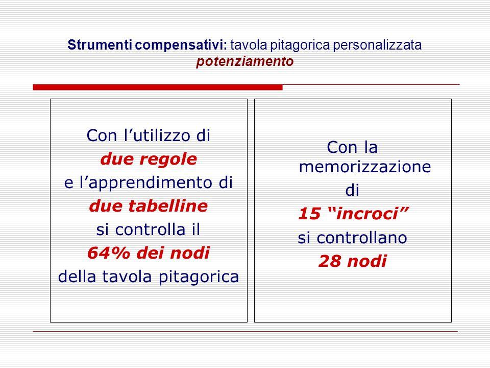Strumenti compensativi: tavola pitagorica personalizzata potenziamento Con l'utilizzo di due regole e l'apprendimento di due tabelline si controlla il 64% dei nodi della tavola pitagorica Con la memorizzazione di 15 incroci si controllano 28 nodi