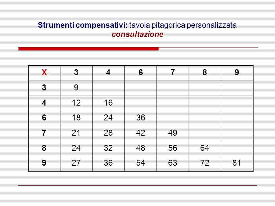 X346789 39 41216 6182436 721284249 82432485664 9273654637281 Strumenti compensativi: tavola pitagorica personalizzata consultazione