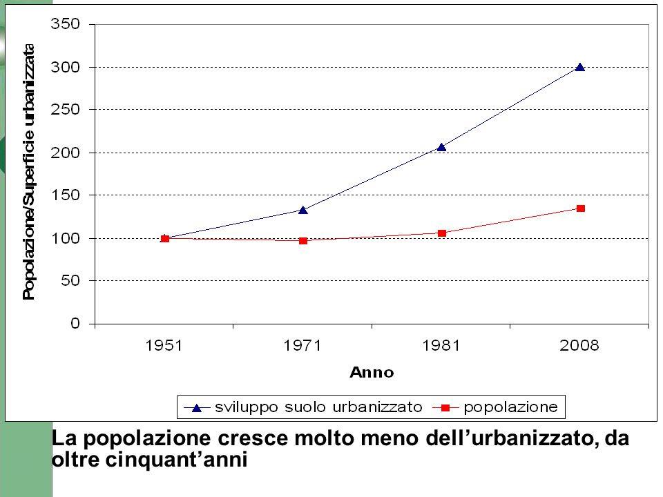 La popolazione cresce molto meno dell'urbanizzato, da oltre cinquant'anni
