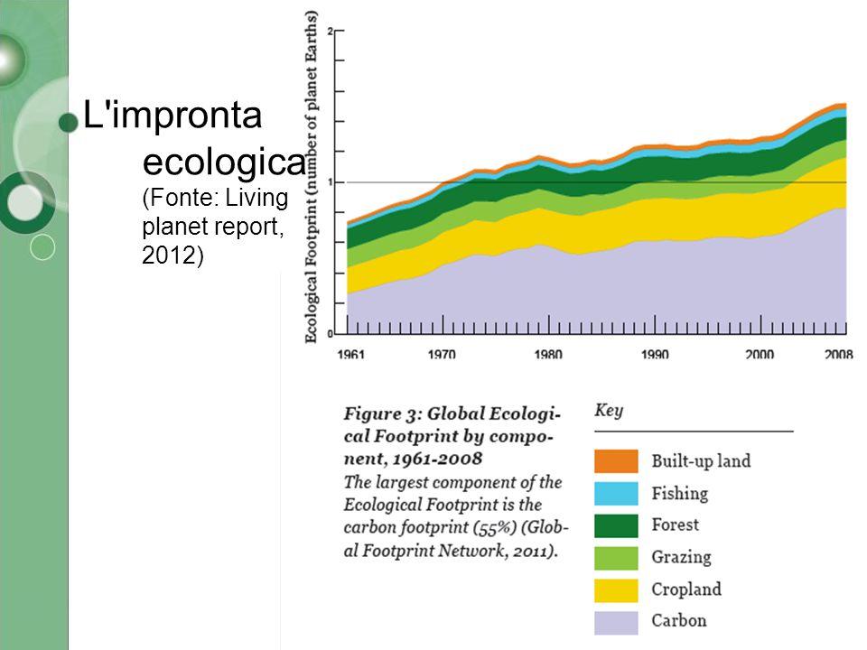 L impronta ecologica (Fonte: Living planet report, 2012)