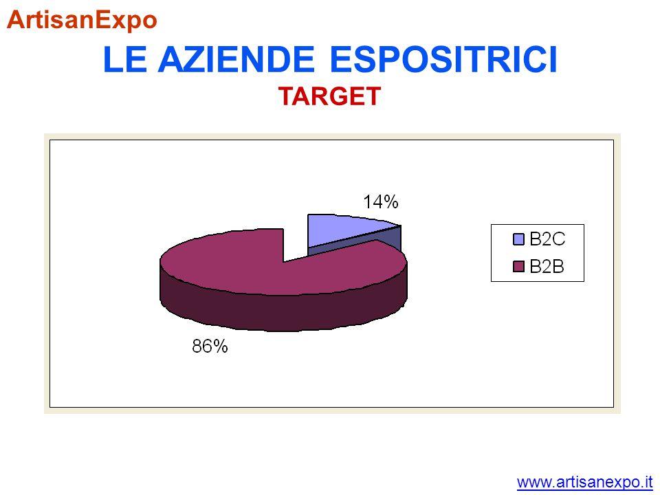 ArtisanExpo LE AZIENDE ESPOSITRICI TARGET www.artisanexpo.it