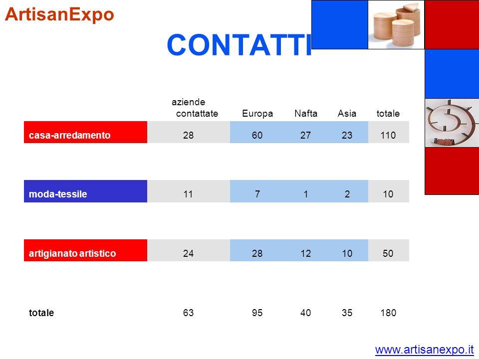 CONTATTI ArtisanExpo www.artisanexpo.it aziende contattateEuropaNaftaAsiatotale casa-arredamento28602723110 moda-tessile1171210 artigianato artistico2428121050 totale63954035180