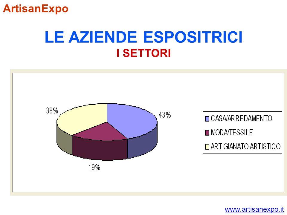 ArtisanExpo LE AZIENDE ESPOSITRICI I SETTORI www.artisanexpo.it