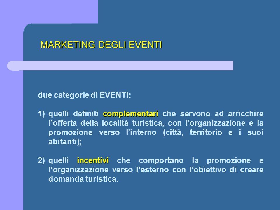 MARKETING DEGLI EVENTI due categorie di EVENTI: complementari 1)quelli definiti complementari che servono ad arricchire l'offerta della località turis