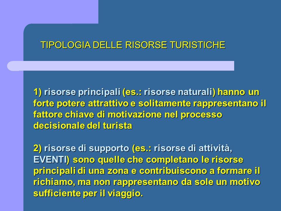 TIPOLOGIA DELLE RISORSE TURISTICHE 1) risorse principali (es.: risorse naturali) hanno un forte potere attrattivo e solitamente rappresentano il fatto
