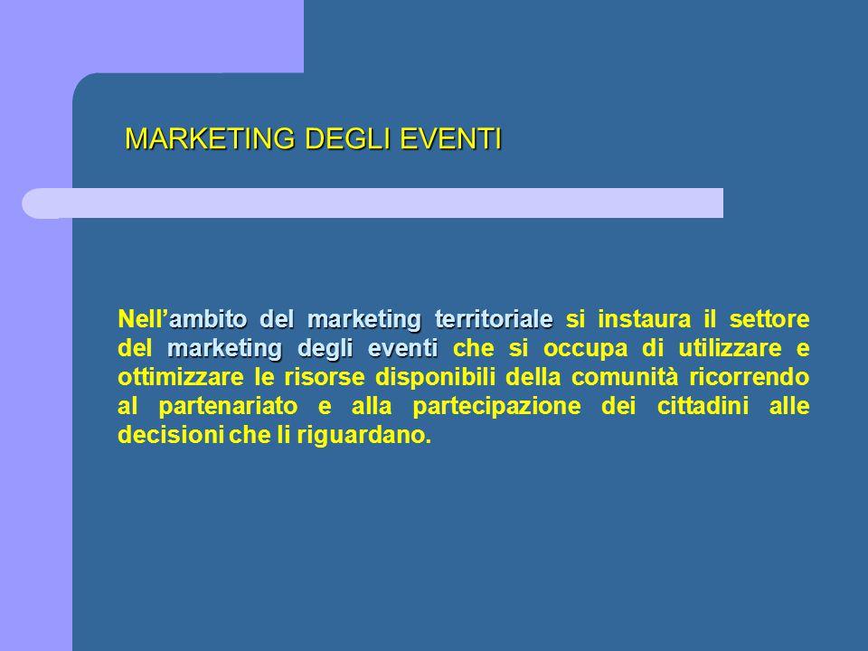 MARKETING DEGLI EVENTI ambito del marketing territoriale marketing degli eventi Nell'ambito del marketing territoriale si instaura il settore del mark