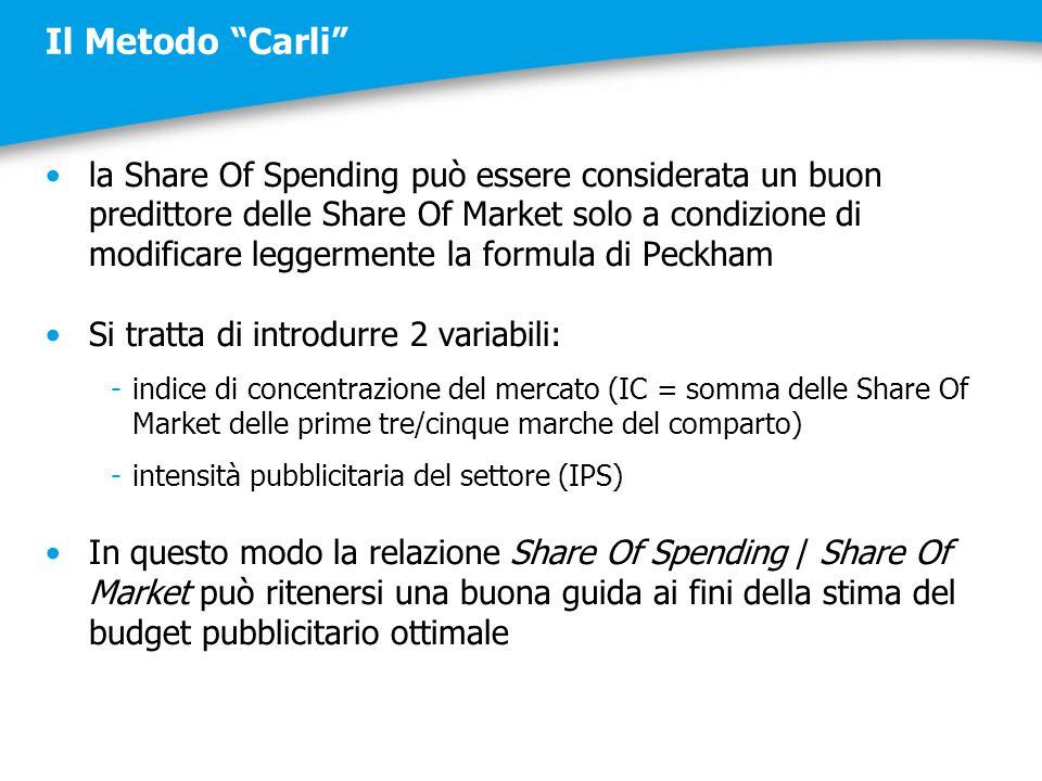 """Il Metodo """"Carli"""" la Share Of Spending può essere considerata un buon predittore delle Share Of Market solo a condizione di modificare leggermente la"""