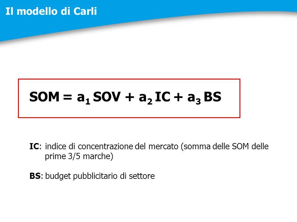 SOM = a 1 SOV + a 2 IC + a 3 BS IC:indice di concentrazione del mercato (somma delle SOM delle prime 3/5 marche) BS:budget pubblicitario di settore Il