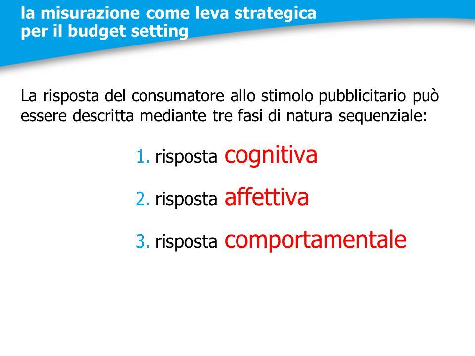 la misurazione come leva strategica per il budget setting La risposta del consumatore allo stimolo pubblicitario può essere descritta mediante tre fas
