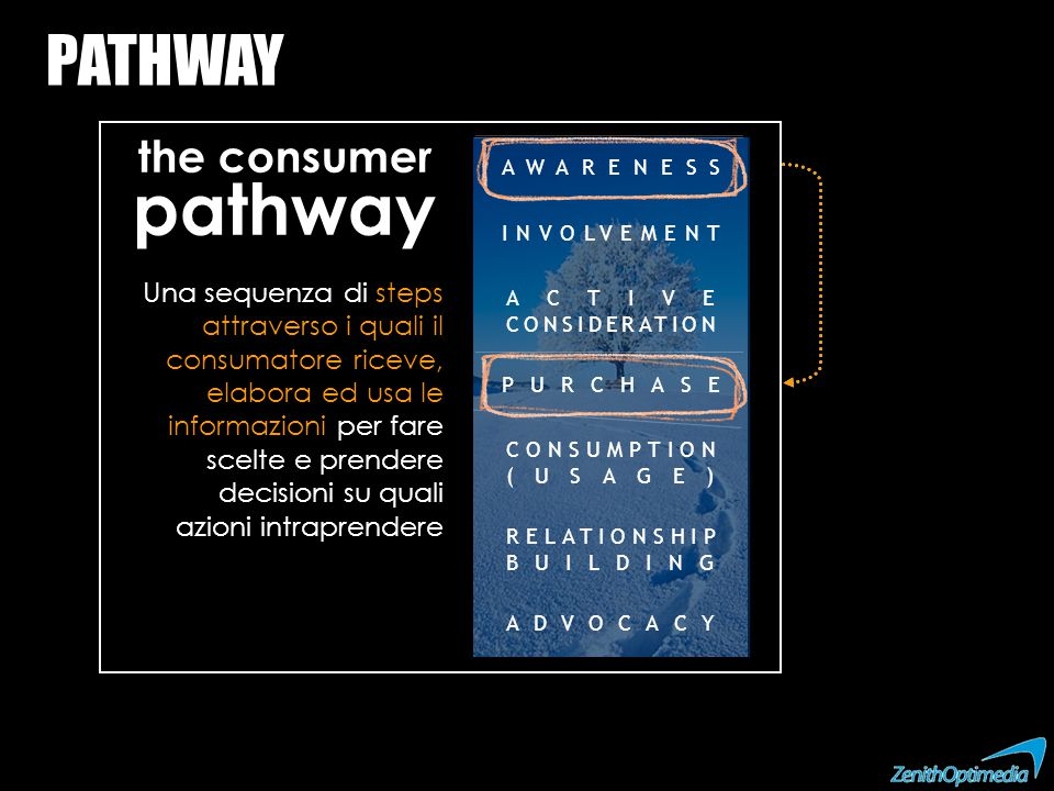 PATHWAY Una sequenza di steps attraverso i quali il consumatore riceve, elabora ed usa le informazioni per fare scelte e prendere decisioni su quali a