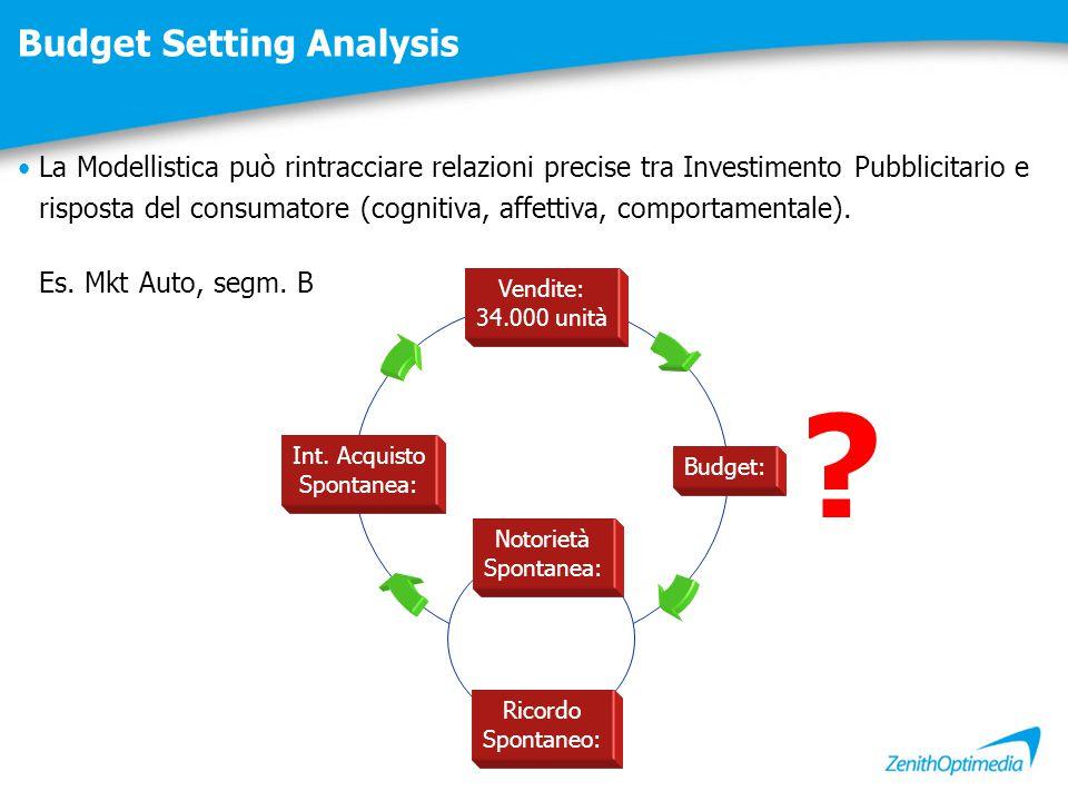 Budget Setting Analysis Notorietà Spontanea: Ricordo Spontaneo: Int. Acquisto Spontanea: Budget: Vendite: 34.000 unità La Modellistica può rintracciar