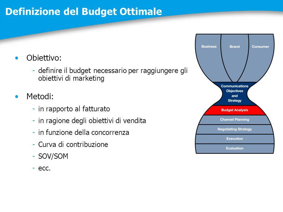 Definizione del Budget Ottimale Obiettivo: -definire il budget necessario per raggiungere gli obiettivi di marketing Metodi: -in rapporto al fatturato