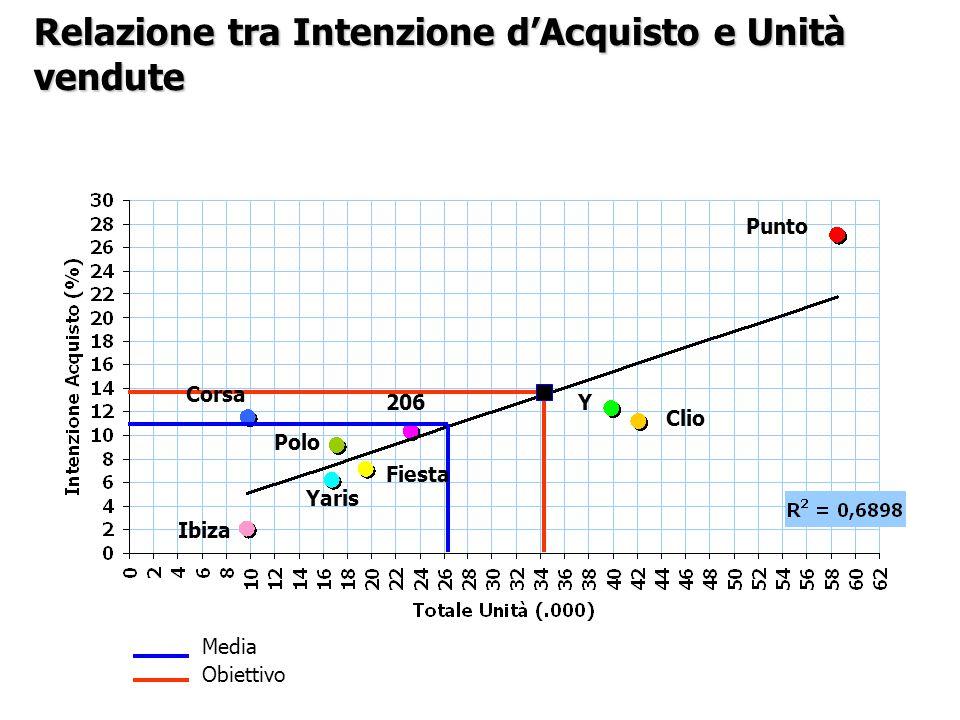 Relazione tra Intenzione d'Acquisto e Unità vendute Media Obiettivo Polo Ibiza Corsa Fiesta Yaris 206Y Clio Punto