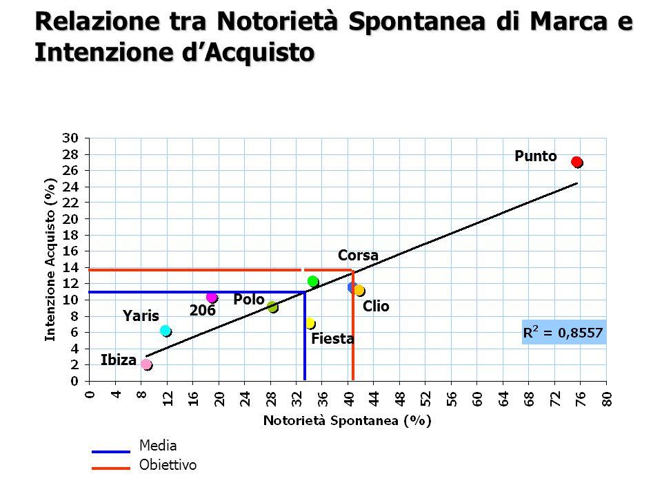 Media Obiettivo Polo Corsa Fiesta Yaris 206 Y Clio Punto Ibiza Relazione tra Notorietà Spontanea di Marca e Intenzione d'Acquisto