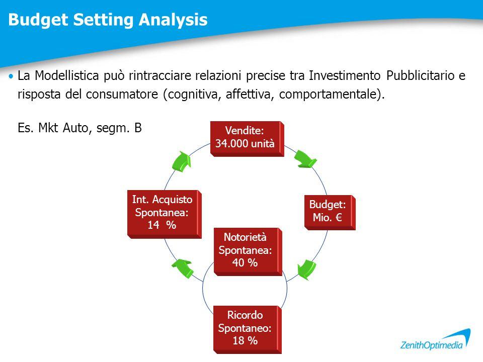 Budget Setting Analysis Notorietà Spontanea: 40 % Ricordo Spontaneo: 18 % Int. Acquisto Spontanea: 14 % Budget: Mio. € Vendite: 34.000 unità La Modell