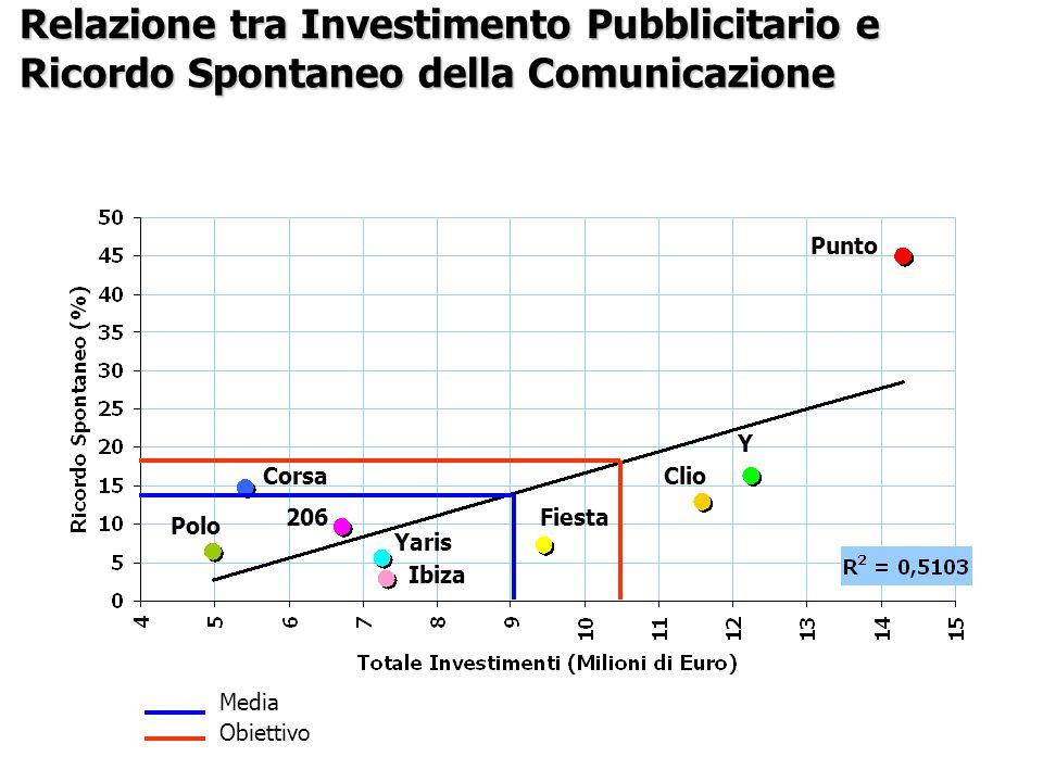 Media Obiettivo Polo Yaris Y Punto Ibiza 206 Corsa Fiesta Clio Relazione tra Investimento Pubblicitario e Ricordo Spontaneo della Comunicazione