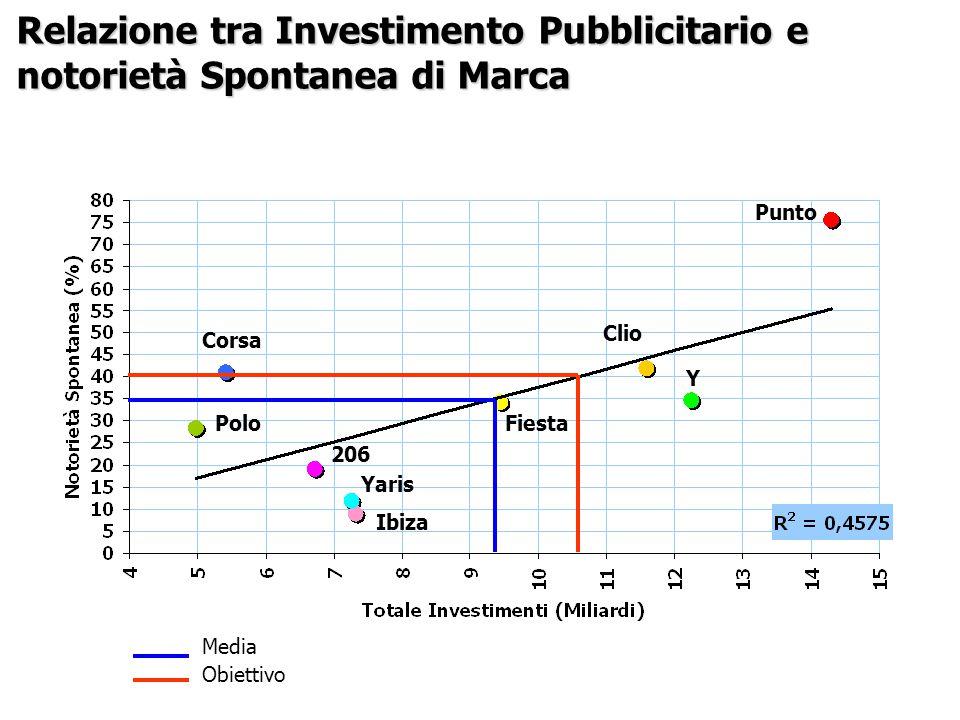 Media Obiettivo Polo Corsa Fiesta Yaris 206 Y Clio Punto Ibiza Relazione tra Investimento Pubblicitario e notorietà Spontanea di Marca