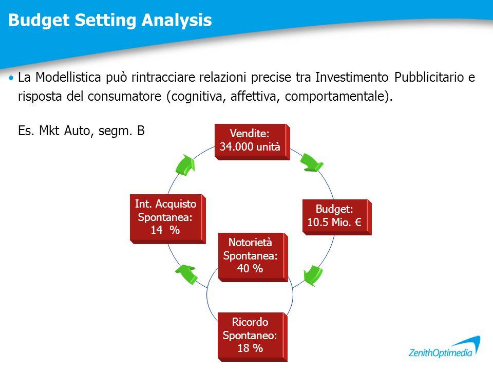 Budget Setting Analysis Notorietà Spontanea: 40 % Ricordo Spontaneo: 18 % Int. Acquisto Spontanea: 14 % Budget: 10.5 Mio. € Vendite: 34.000 unità La M
