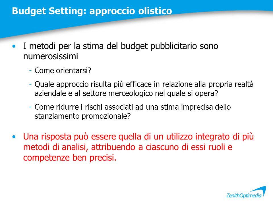 Budget Setting: approccio olistico I metodi per la stima del budget pubblicitario sono numerosissimi -Come orientarsi? -Quale approccio risulta più ef