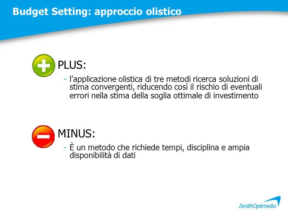 Budget Setting: approccio olistico PLUS: -l'applicazione olistica di tre metodi ricerca soluzioni di stima convergenti, riducendo così il rischio di e