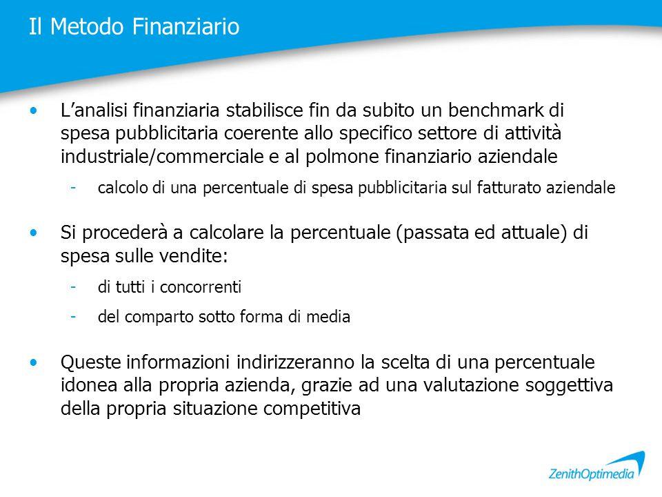 Il Metodo Finanziario L'analisi finanziaria stabilisce fin da subito un benchmark di spesa pubblicitaria coerente allo specifico settore di attività i