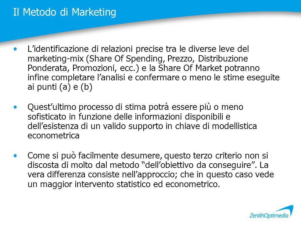 Il Metodo di Marketing L'identificazione di relazioni precise tra le diverse leve del marketing-mix (Share Of Spending, Prezzo, Distribuzione Ponderat