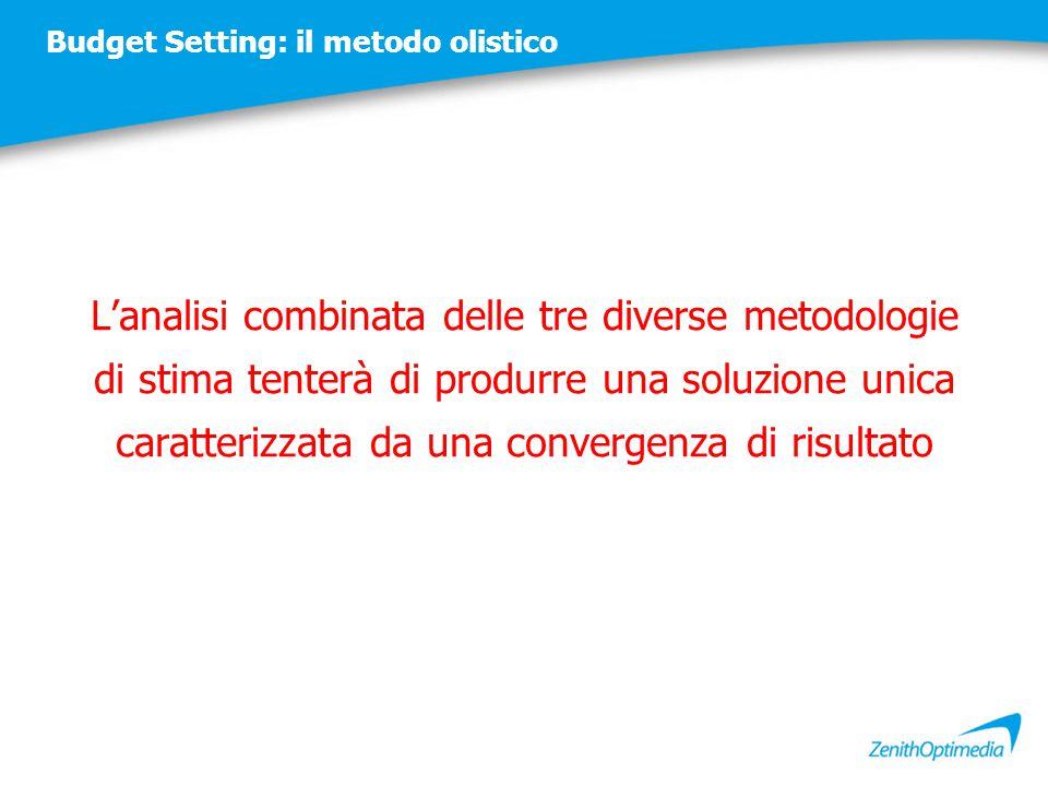 Budget Setting: il metodo olistico L'analisi combinata delle tre diverse metodologie di stima tenterà di produrre una soluzione unica caratterizzata d