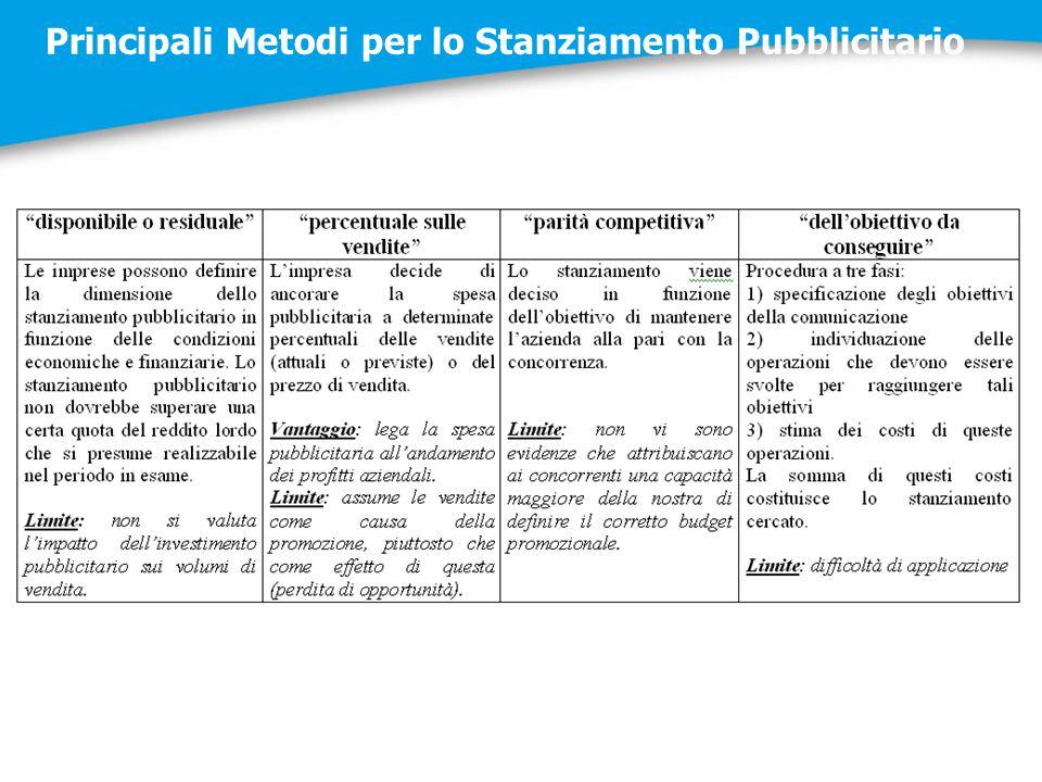 Principali Metodi per lo Stanziamento Pubblicitario