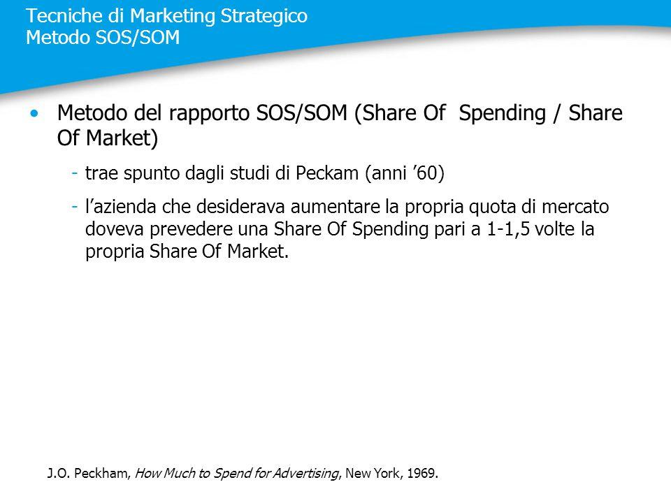 Tecniche di Marketing Strategico Metodo SOS/SOM Metodo del rapporto SOS/SOM (Share Of Spending / Share Of Market) -trae spunto dagli studi di Peckam (