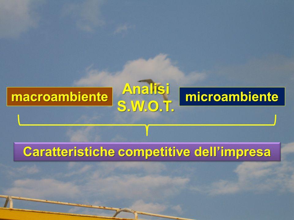 AnalisiS.W.O.T. macroambientemicroambiente Caratteristiche competitive dell'impresa