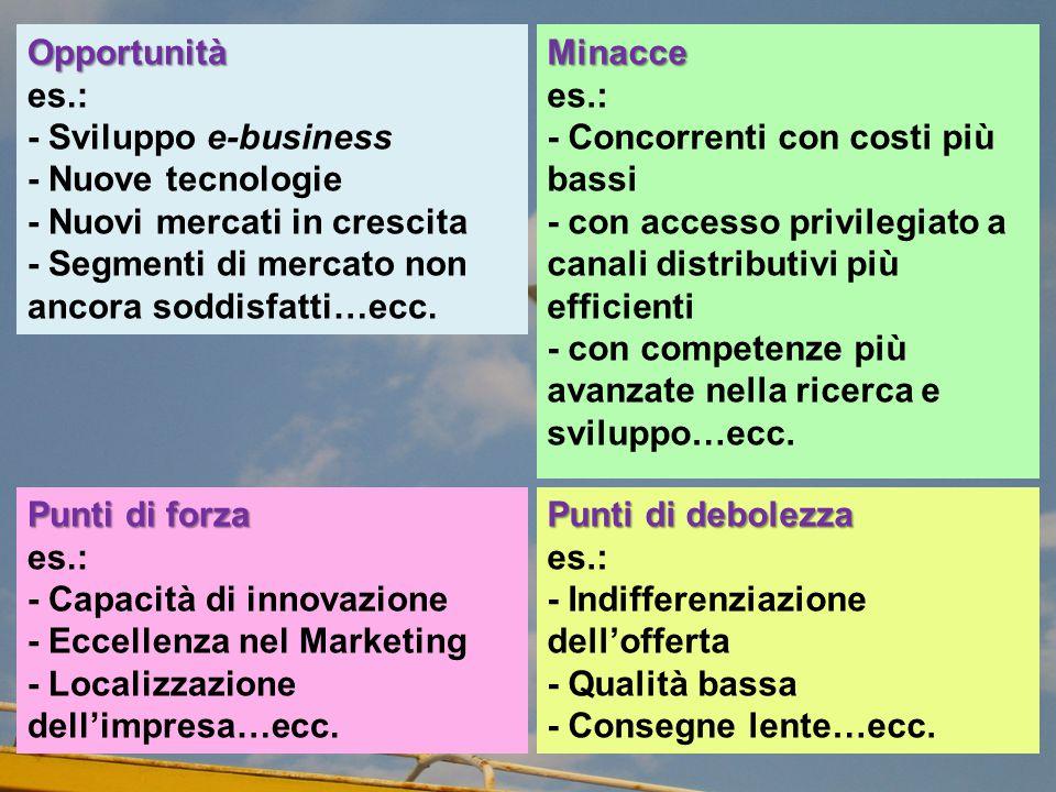 Opportunità es.: - Sviluppo e-business - Nuove tecnologie - Nuovi mercati in crescita - Segmenti di mercato non ancora soddisfatti…ecc.Minacce es.: -
