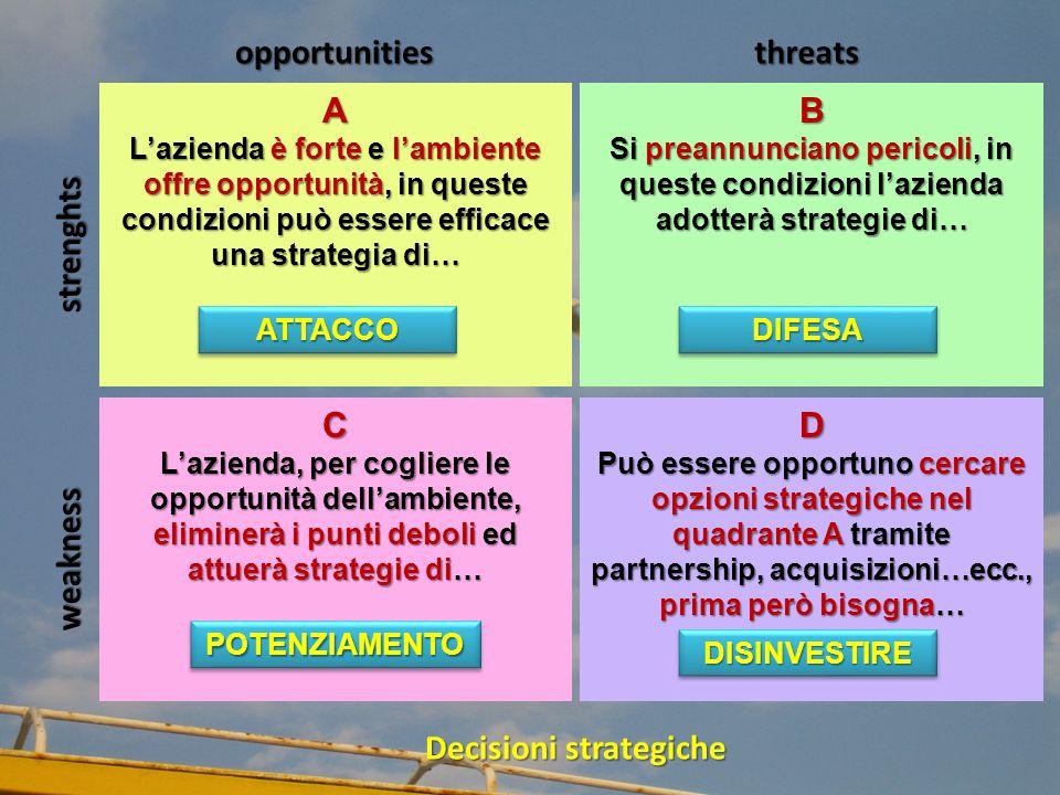 weakness strenghts opportunitiesthreats Decisioni strategiche A L'azienda è forte e l'ambiente offre opportunità, in queste condizioni può essere efficace una strategia di… B Si preannunciano pericoli, in queste condizioni l'azienda adotterà strategie di… C L'azienda, per cogliere le opportunità dell'ambiente, eliminerà i punti deboli ed attuerà strategie di… D Può essere opportuno cercare opzioni strategiche nel quadrante A tramite partnership, acquisizioni…ecc., prima però bisogna… ATTACCOATTACCODIFESADIFESA POTENZIAMENTOPOTENZIAMENTO DISINVESTIREDISINVESTIRE