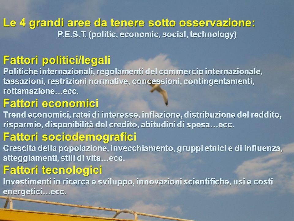 Le 4 grandi aree da tenere sotto osservazione: P.E.S.T. (politic, economic, social, technology) Fattori politici/legali Politiche internazionali, rego