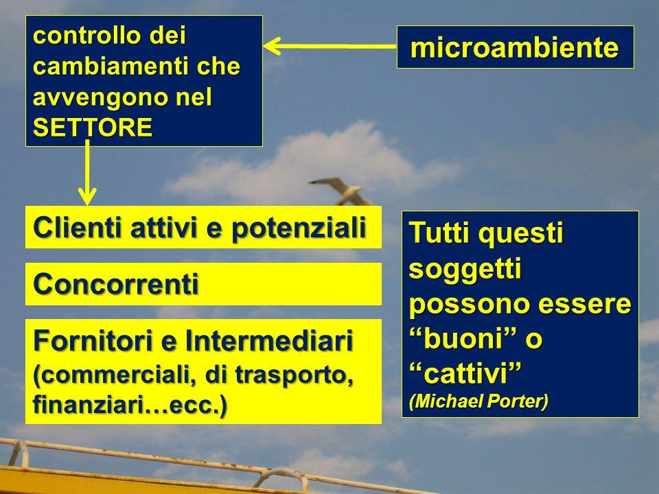 microambiente Clienti attivi e potenziali controllo dei cambiamenti che avvengono nel SETTORE Concorrenti Fornitori e Intermediari (commerciali, di tr