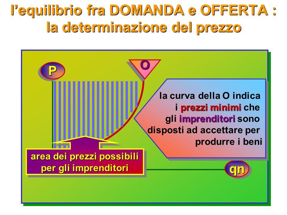 l'equilibrio fra DOMANDA e OFFERTA: la determinazione del prezzo PP qnqn DD la curva della D indica prezzi massimi i prezzi massimi che i consumatori