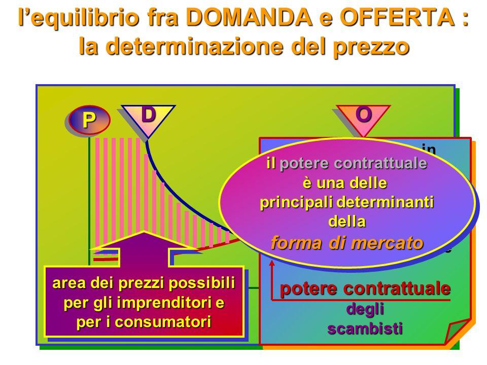 l'equilibrio fra DOMANDA e OFFERTA : la determinazione del prezzo PP qnqn OO la curva della O indica prezzi minimi i prezzi minimi che imprenditori gl