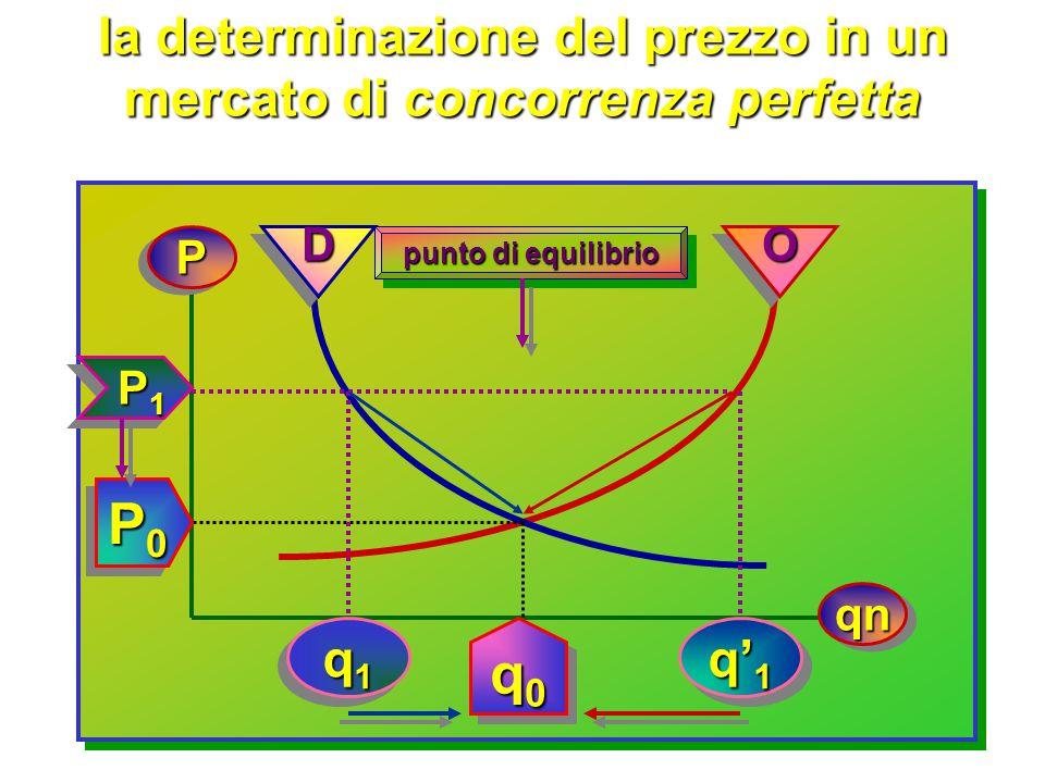la determinazione del prezzo in un mercato di concorrenza perfetta concorrenza perfetta in un mercato di concorrenza perfetta gli scambisti (consumato