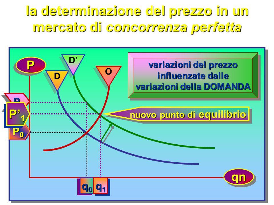 la determinazione del prezzo in un mercato di concorrenza perfetta PP qnqn OODD punto di equilibrio P0P0P0P0 P0P0P0P0 q0q0q0q0 q0q0q0q0 P1 P1 P1 P1 P1