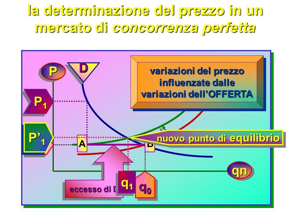 la determinazione del prezzo in un mercato di concorrenza perfetta PP qnqn D D D' P0P0P0P0 P0P0P0P0 q0q0q0q0 q0q0q0q0 O O P1 P1 P1 P1 P1 P1 P1 P1 q1q1